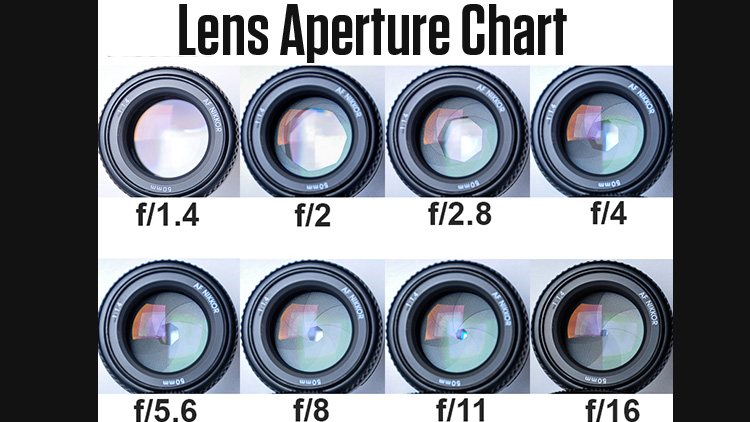 lens_aperture_chart_hacking_photography